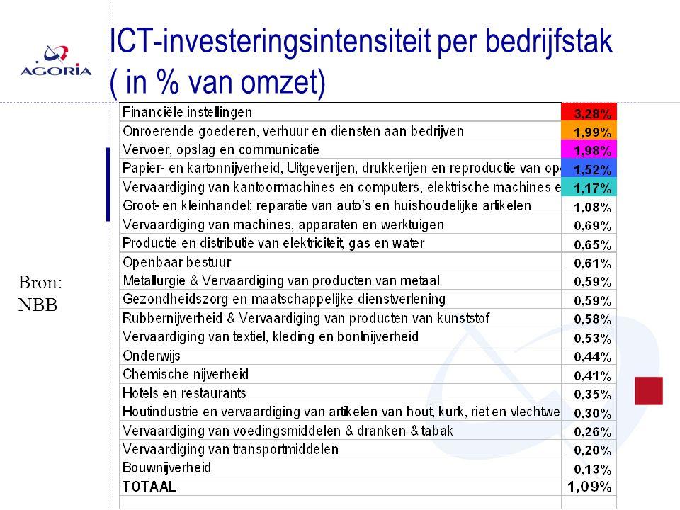 ICT-investeringsintensiteit per bedrijfstak ( in % van omzet) Bron: NBB