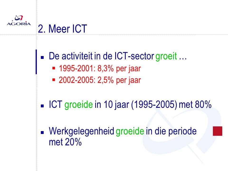 2. Meer ICT n De activiteit in de ICT-sector groeit …  1995-2001: 8,3% per jaar  2002-2005: 2,5% per jaar n ICT groeide in 10 jaar (1995-2005) met 8