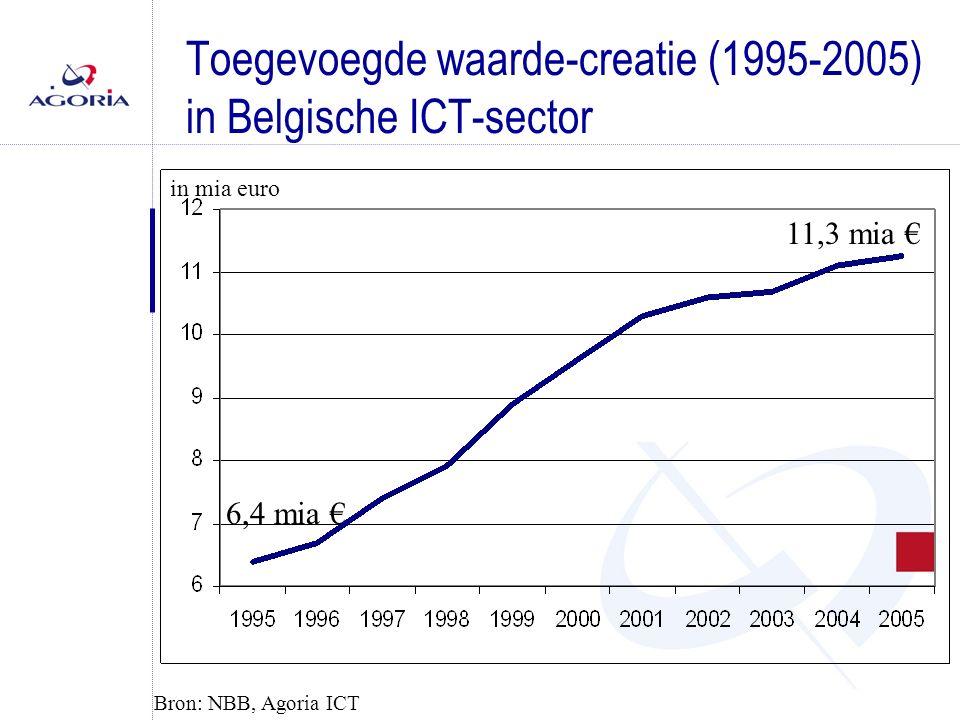 Toegevoegde waarde-creatie (1995-2005) in Belgische ICT-sector in mia euro 11,3 mia € 6,4 mia € Bron: NBB, Agoria ICT