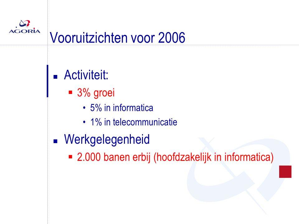 Vooruitzichten voor 2006 n Activiteit:  3% groei 5% in informatica 1% in telecommunicatie n Werkgelegenheid  2.000 banen erbij (hoofdzakelijk in informatica)