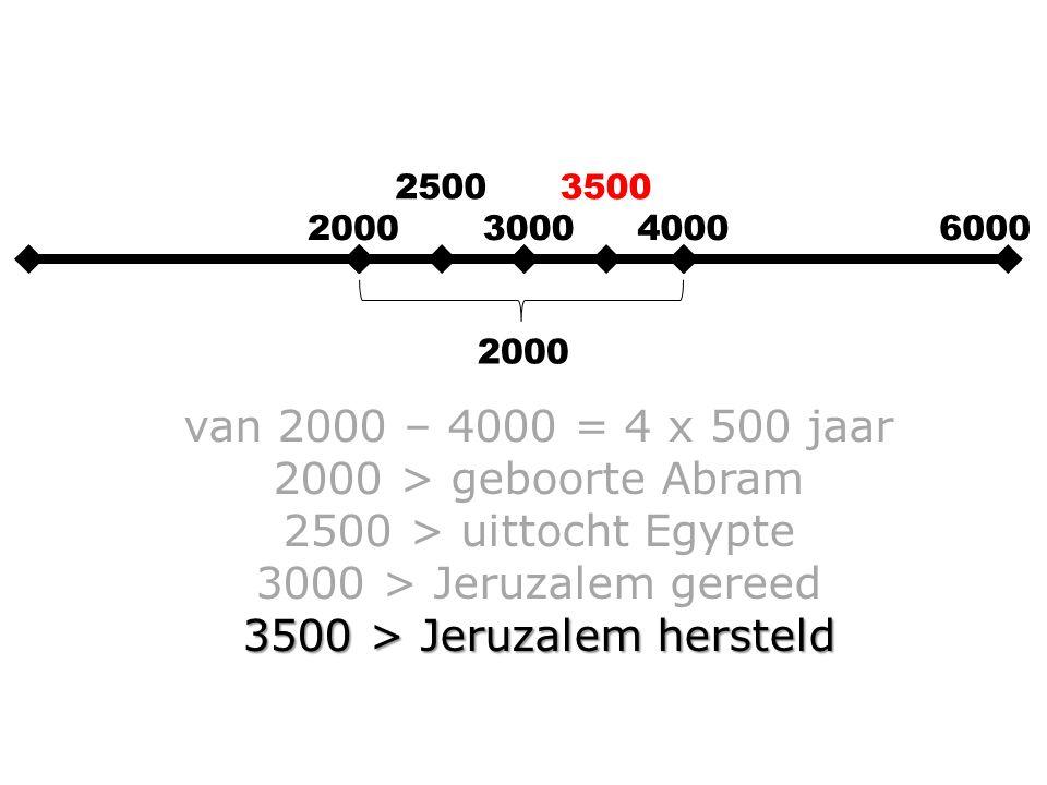 2000300040006000 2000 van 2000 – 4000 = 4 x 500 jaar 2000 > geboorte Abram 2500 > uittocht Egypte 3000 > Jeruzalem gereed 3500 > Jeruzalem hersteld 25