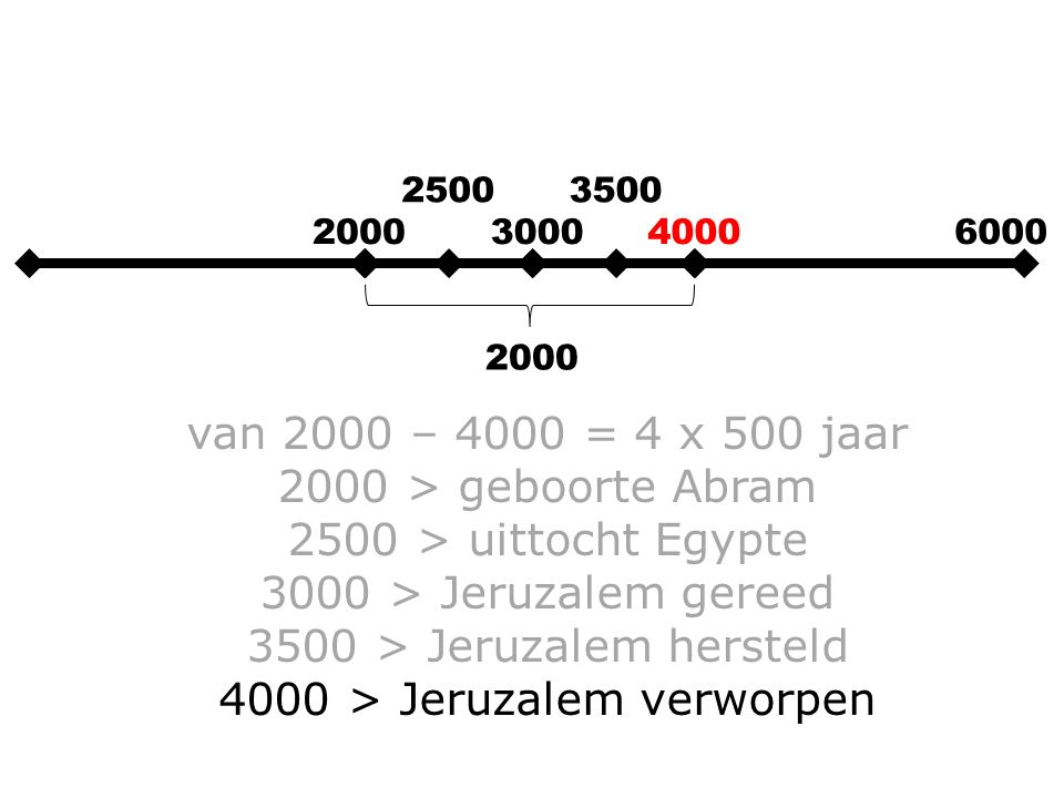 2000300040006000 2000 van 2000 – 4000 = 4 x 500 jaar 2000 > geboorte Abram 2500 > uittocht Egypte 3000 > Jeruzalem gereed 3500 > Jeruzalem hersteld 40