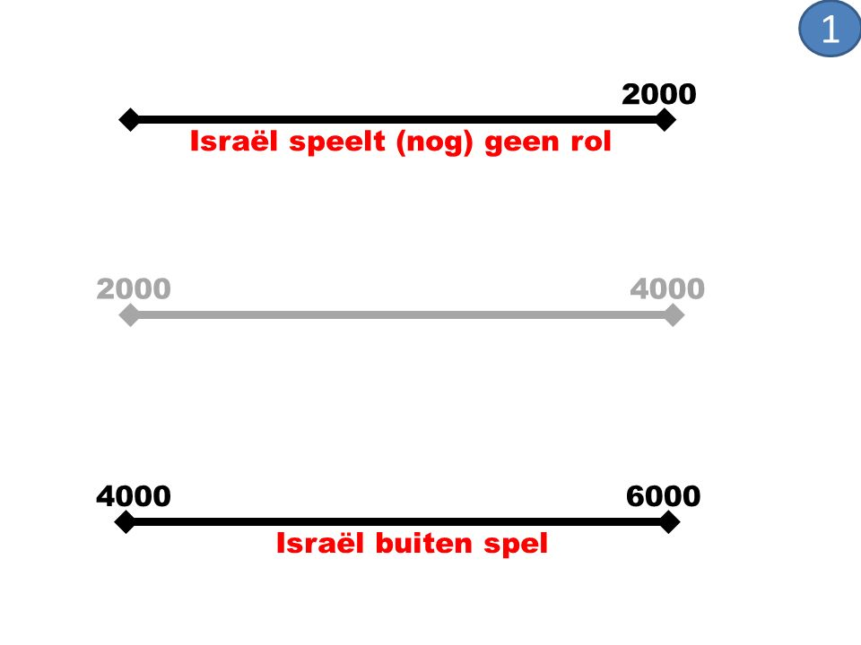 4000 6000 2000 Israël buiten spel 4000 2000 Israël speelt (nog) geen rol 1