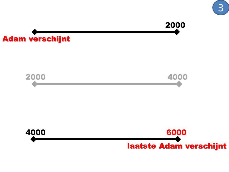 Adam verschijnt 4000 6000 2000 Adam verschijnt laatste Adam verschijnt 4000 2000 3
