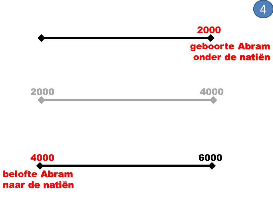 4000 6000 2000 Abram de natiën belofte Abram naar de natiën 4000 2000 Abram de natiën geboorte Abram onder de natiën 4