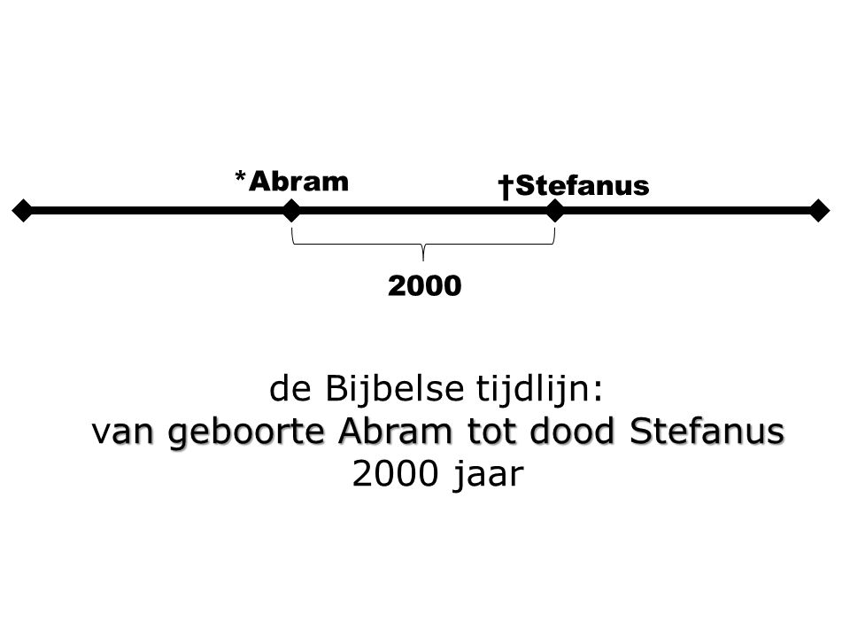 2000 *Abram †Stefanus de Bijbelse tijdlijn: an geboorte Abram tot dood Stefanus van geboorte Abram tot dood Stefanus 2000 jaar
