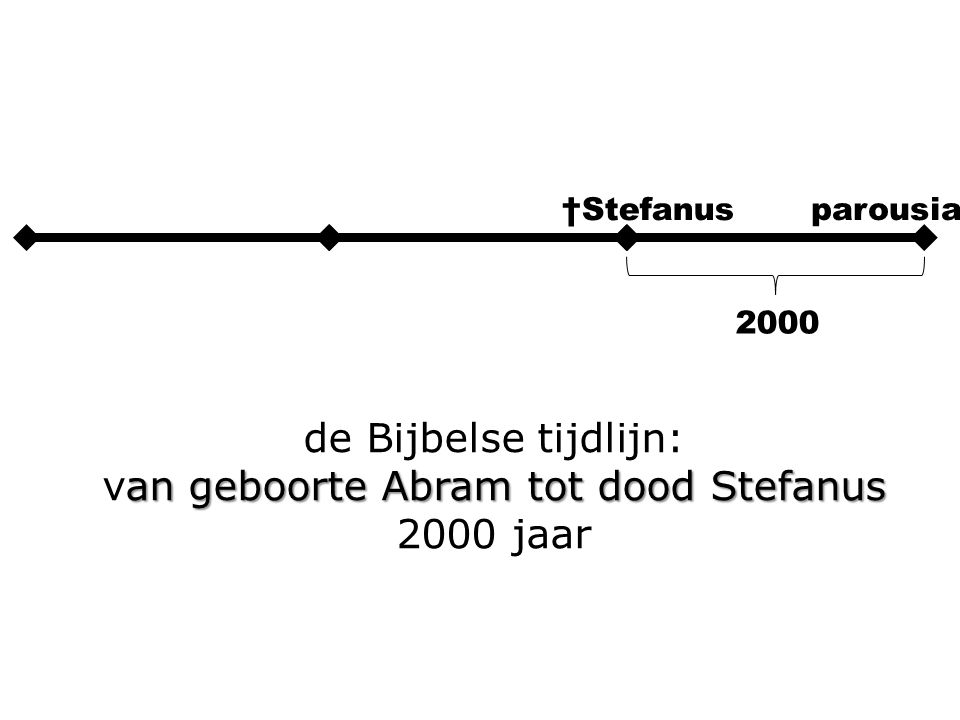 2000300040006000 2000 van 2000 – 4000 = 4 x 500 jaar 25003500