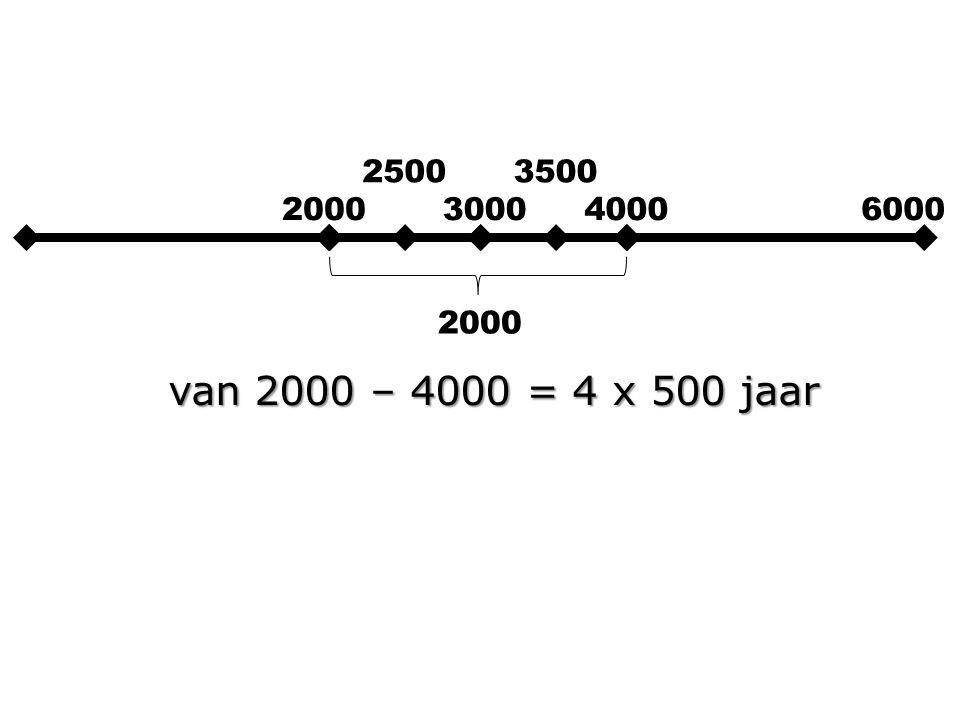 2000300040006000 2000 van 2000 – 4000 = 4 x 500 jaar 2000 > geboorte Abram 25003500
