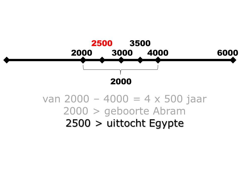 2000300040006000 2000 van 2000 – 4000 = 4 x 500 jaar 2000 > geboorte Abram 2500 > uittocht Egypte 3000 > Jeruzalem gereed 25003500