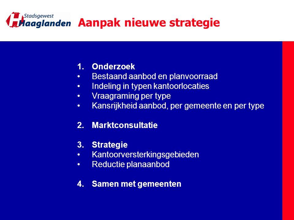 Aanpak nieuwe strategie 1.Onderzoek Bestaand aanbod en planvoorraad Indeling in typen kantoorlocaties Vraagraming per type Kansrijkheid aanbod, per ge