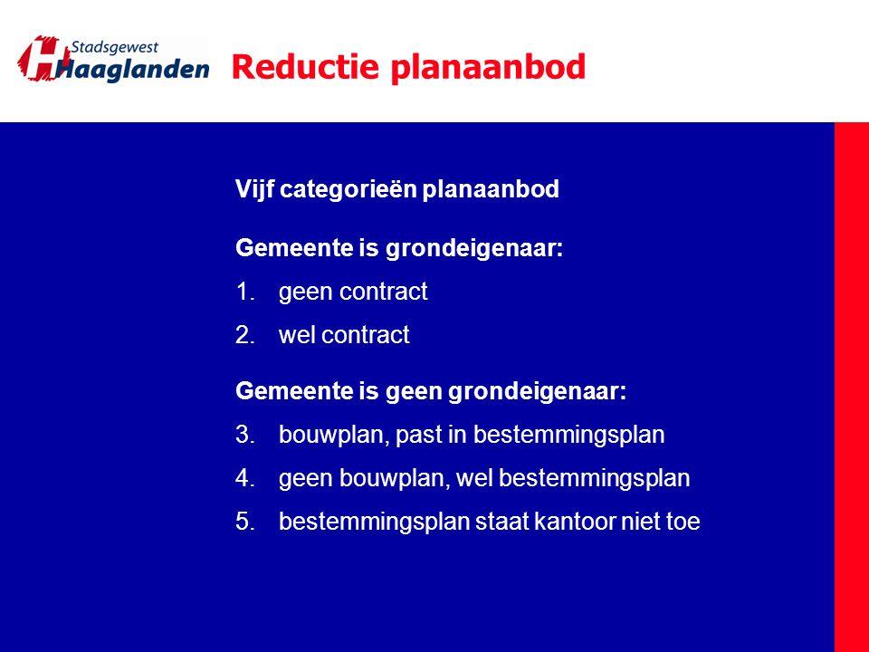 Reductie planaanbod Vijf categorieën planaanbod Gemeente is grondeigenaar: 1.geen contract 2.wel contract Gemeente is geen grondeigenaar: 3.bouwplan,