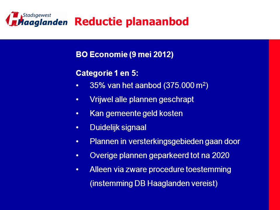 Reductie planaanbod BO Economie (9 mei 2012) Categorie 1 en 5: 35% van het aanbod (375.000 m 2 ) Vrijwel alle plannen geschrapt Kan gemeente geld kost