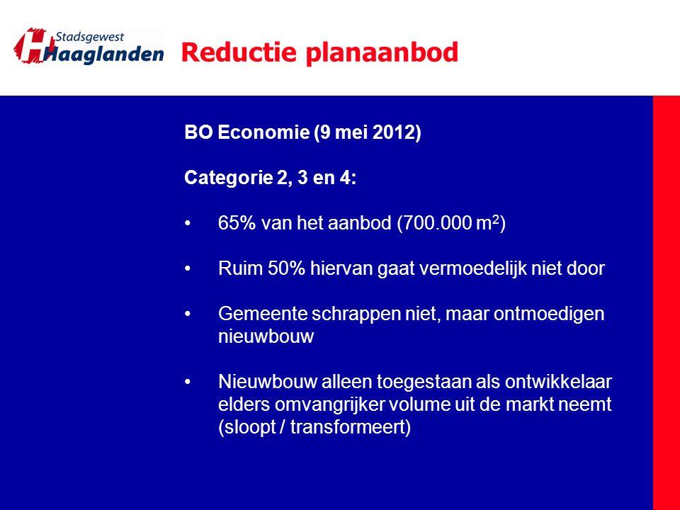 BO Economie (9 mei 2012) Categorie 2, 3 en 4: 65% van het aanbod (700.000 m 2 ) Ruim 50% hiervan gaat vermoedelijk niet door Gemeente schrappen niet,