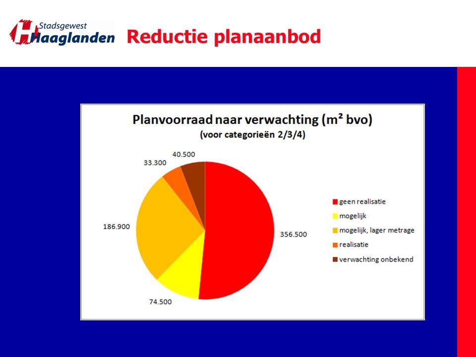 Reductie planaanbod