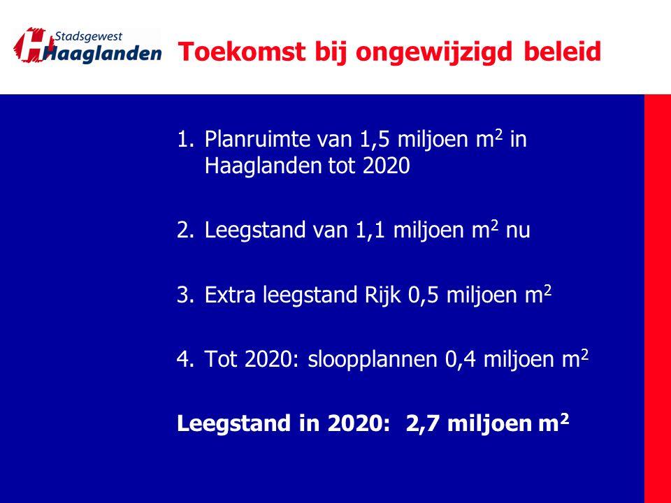 Toekomst bij ongewijzigd beleid 1.Planruimte van 1,5 miljoen m 2 in Haaglanden tot 2020 2.Leegstand van 1,1 miljoen m 2 nu 3.Extra leegstand Rijk 0,5
