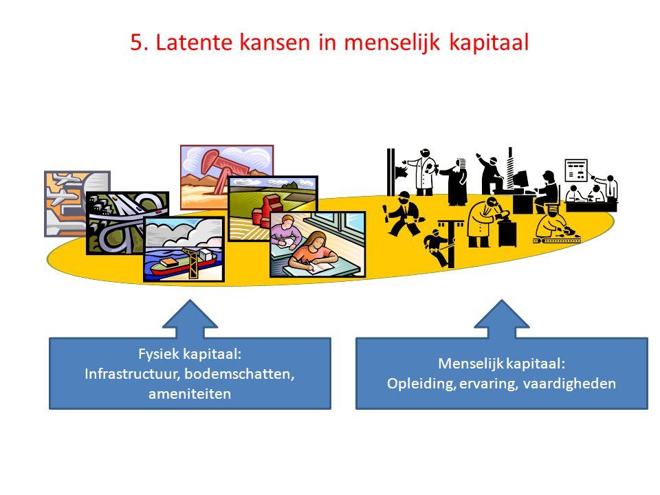 5. Latente kansen in menselijk kapitaal Fysiek kapitaal: Infrastructuur, bodemschatten, ameniteiten Menselijk kapitaal: Opleiding, ervaring, vaardighe