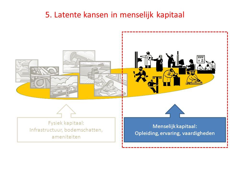 Fysiek kapitaal: Infrastructuur, bodemschatten, ameniteiten Menselijk kapitaal: Opleiding, ervaring, vaardigheden 5. Latente kansen in menselijk kapit
