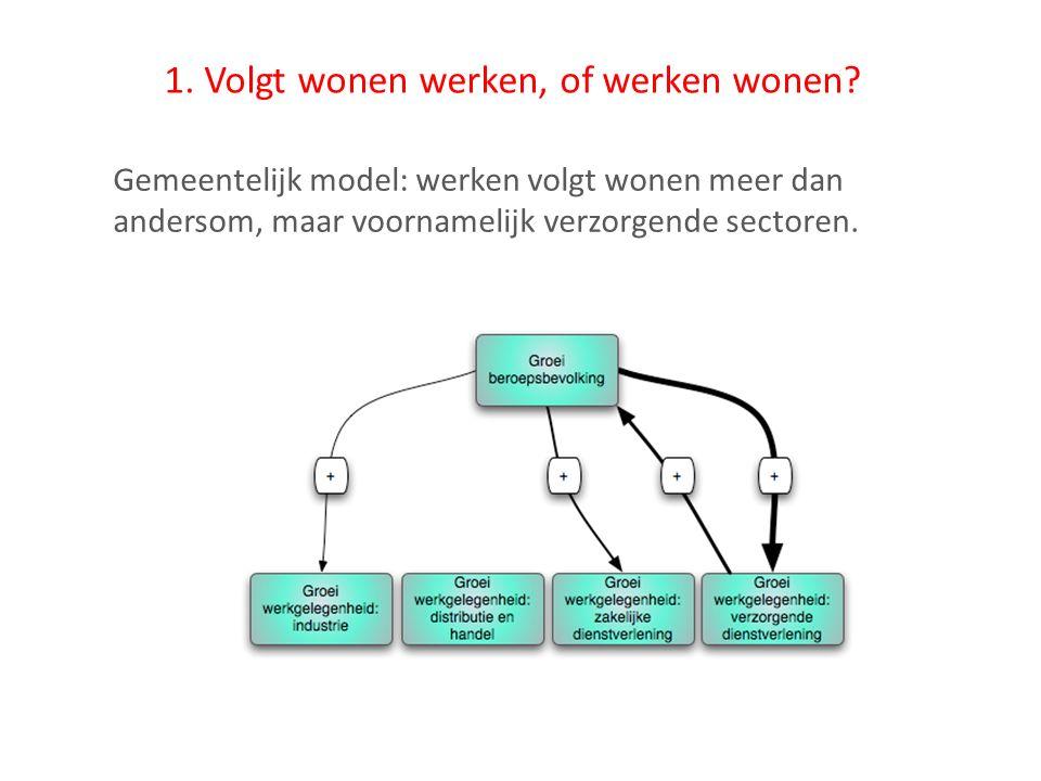 1. Volgt wonen werken, of werken wonen? Gemeentelijk model: werken volgt wonen meer dan andersom, maar voornamelijk verzorgende sectoren.