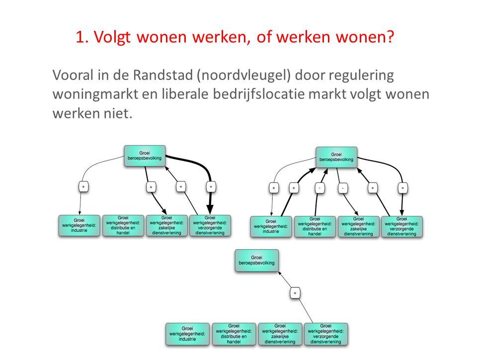 1. Volgt wonen werken, of werken wonen? Vooral in de Randstad (noordvleugel) door regulering woningmarkt en liberale bedrijfslocatie markt volgt wonen