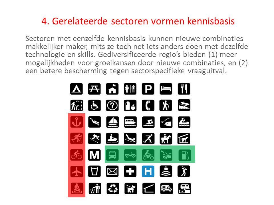 4. Gerelateerde sectoren vormen kennisbasis Sectoren met eenzelfde kennisbasis kunnen nieuwe combinaties makkelijker maker, mits ze toch net iets ande