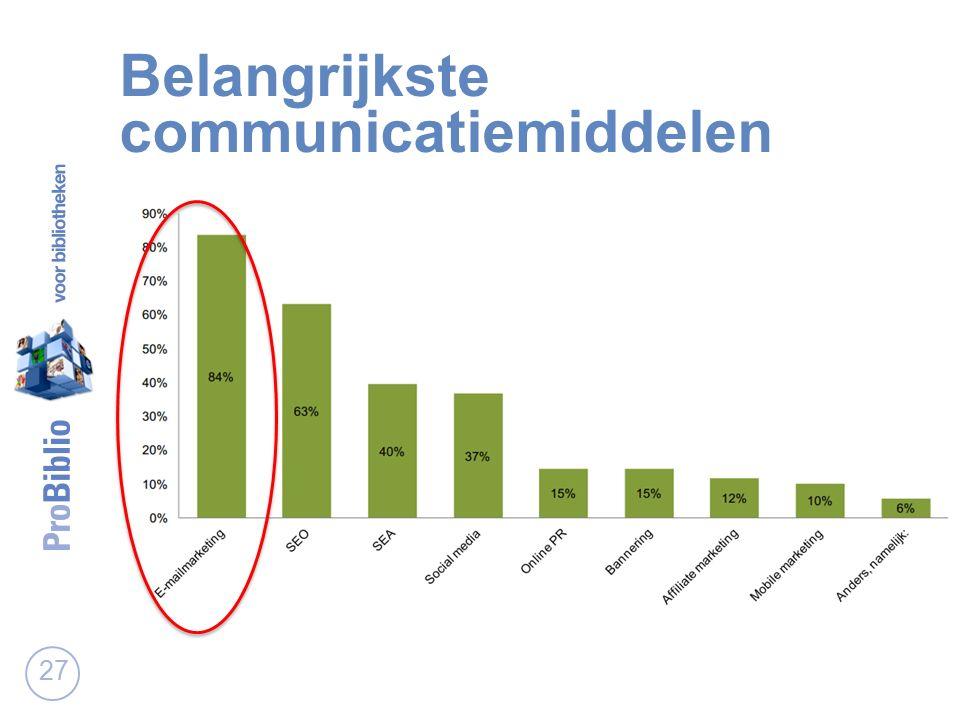 Belangrijkste communicatiemiddelen 27