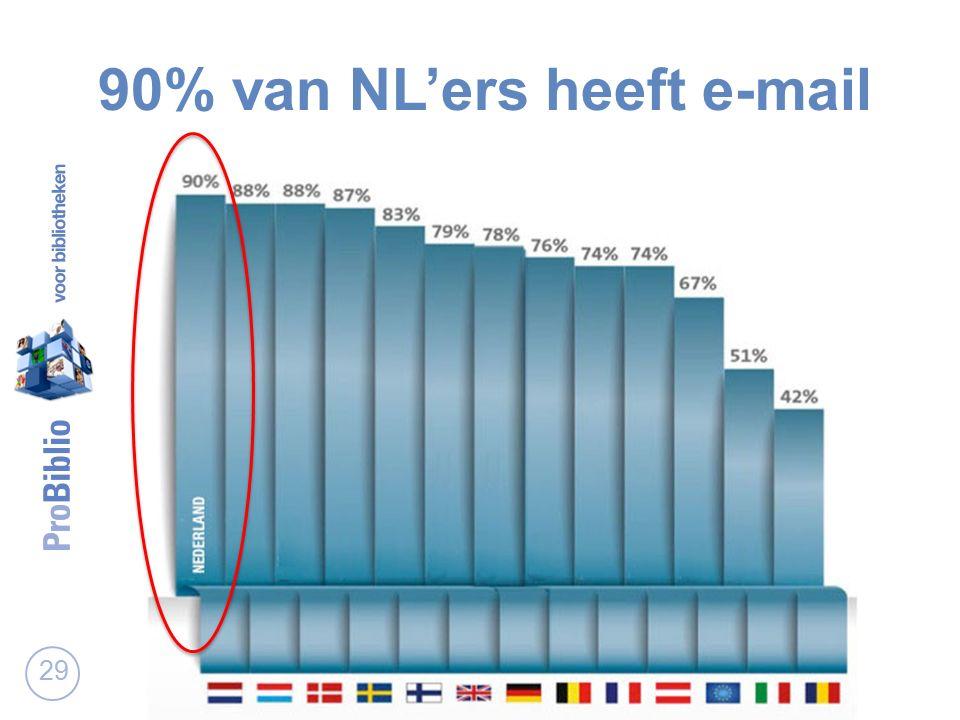 90% van NL'ers heeft e-mail 29
