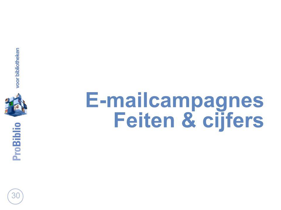 E-mailcampagnes Feiten & cijfers 30