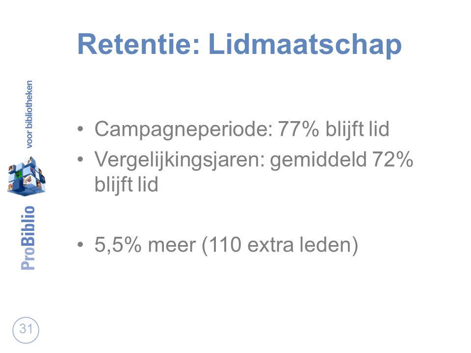 Retentie: Lidmaatschap Campagneperiode: 77% blijft lid Vergelijkingsjaren: gemiddeld 72% blijft lid 5,5% meer (110 extra leden) 31