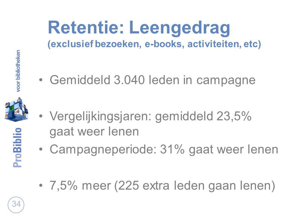 Retentie: Leengedrag (exclusief bezoeken, e-books, activiteiten, etc) Gemiddeld 3.040 leden in campagne Vergelijkingsjaren: gemiddeld 23,5% gaat weer lenen Campagneperiode: 31% gaat weer lenen 7,5% meer (225 extra leden gaan lenen) 34