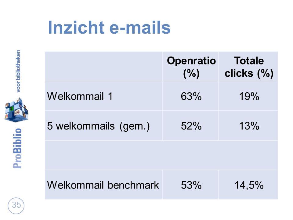 Inzicht e-mails 35 Openratio (%) Totale clicks (%) Welkommail 163%19% 5 welkommails (gem.)52%13% Welkommail benchmark53%14,5%
