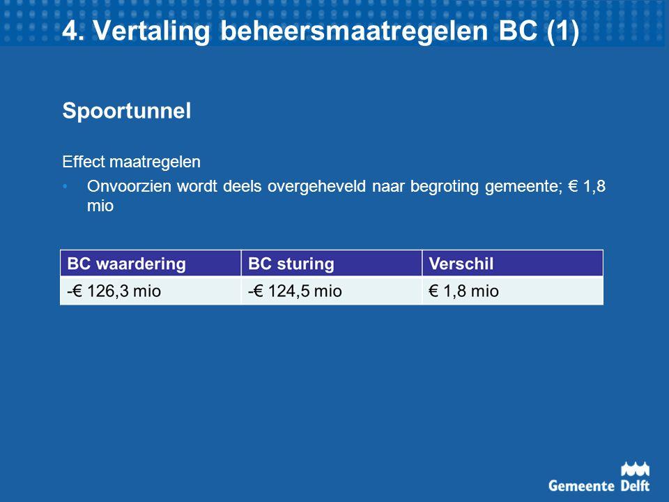 4. Vertaling beheersmaatregelen BC (1) Spoortunnel Effect maatregelen Onvoorzien wordt deels overgeheveld naar begroting gemeente; € 1,8 mio