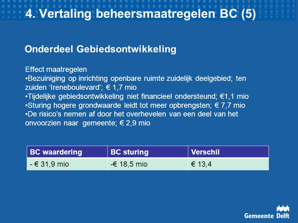4. Vertaling beheersmaatregelen BC (5) Onderdeel Gebiedsontwikkeling BC waarderingBC sturingVerschil - € 31,9 mio-€ 18,5 mio€ 13,4 Effect maatregelen