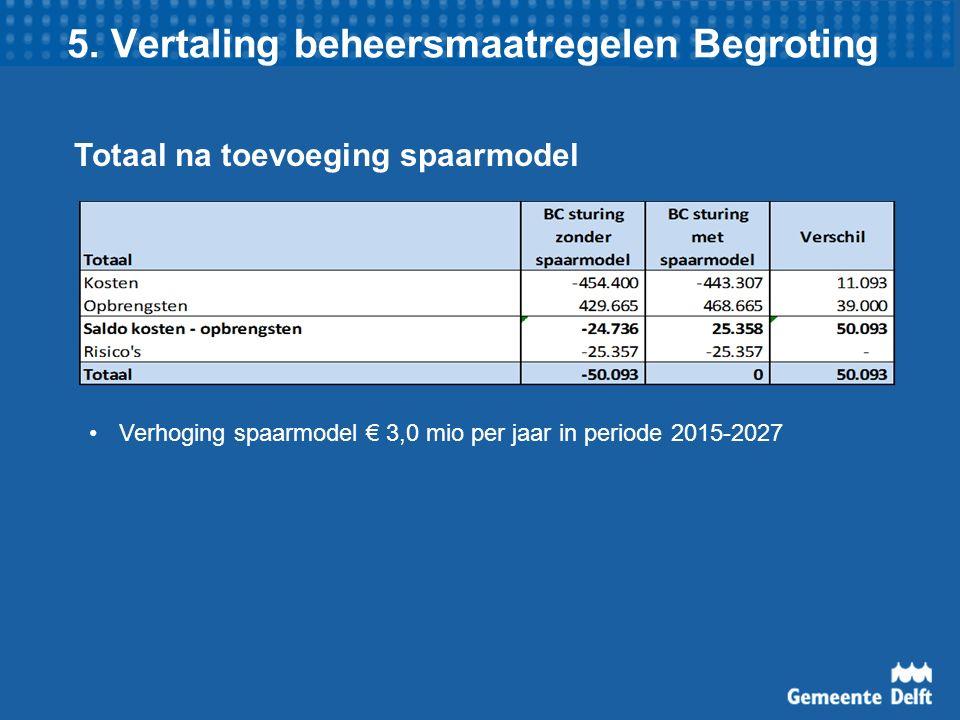 5. Vertaling beheersmaatregelen Begroting Totaal na toevoeging spaarmodel Verhoging spaarmodel € 3,0 mio per jaar in periode 2015-2027