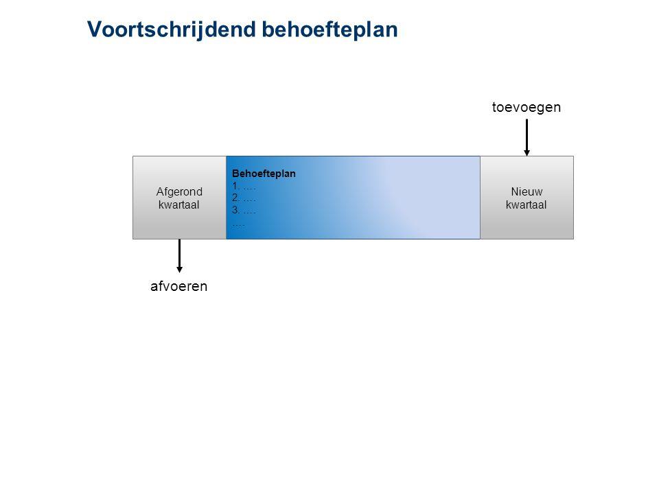 Voortschrijdend behoefteplan Behoefteplan 1. …. 2.