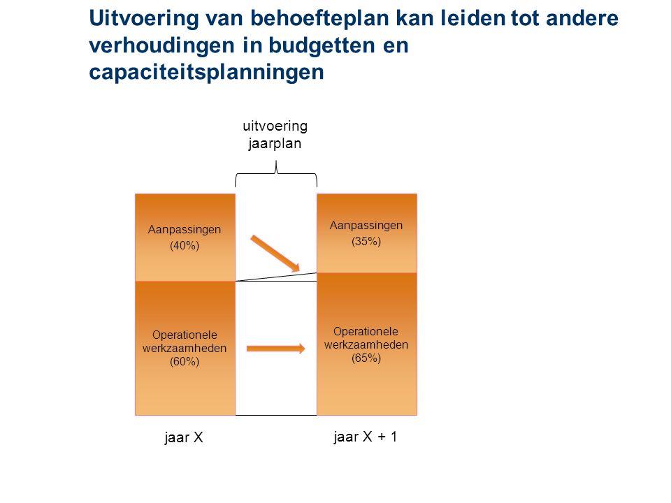 Uitvoering van behoefteplan kan leiden tot andere verhoudingen in budgetten en capaciteitsplanningen Aanpassingen (40%) Operationele werkzaamheden (60%) Aanpassingen (35%) Operationele werkzaamheden (65%) jaar X jaar X + 1 uitvoering jaarplan