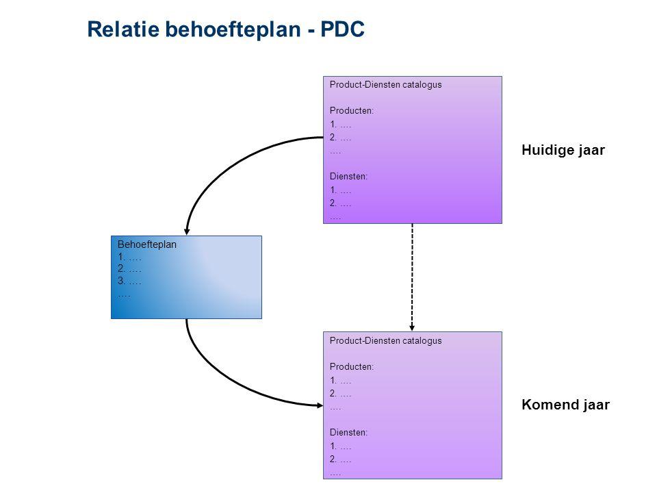 Relatie behoefteplan - PDC Huidige jaar Behoefteplan 1.