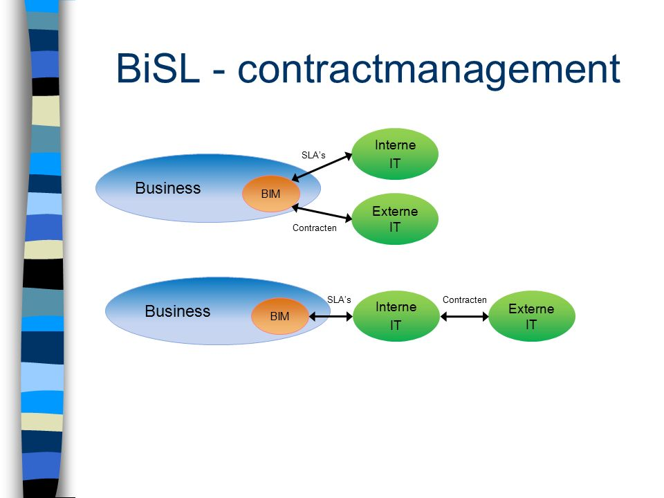 Business BIM Interne IT Externe IT SLA's Contracten Business BIM Interne IT Externe IT SLA'sContracten BiSL - contractmanagement