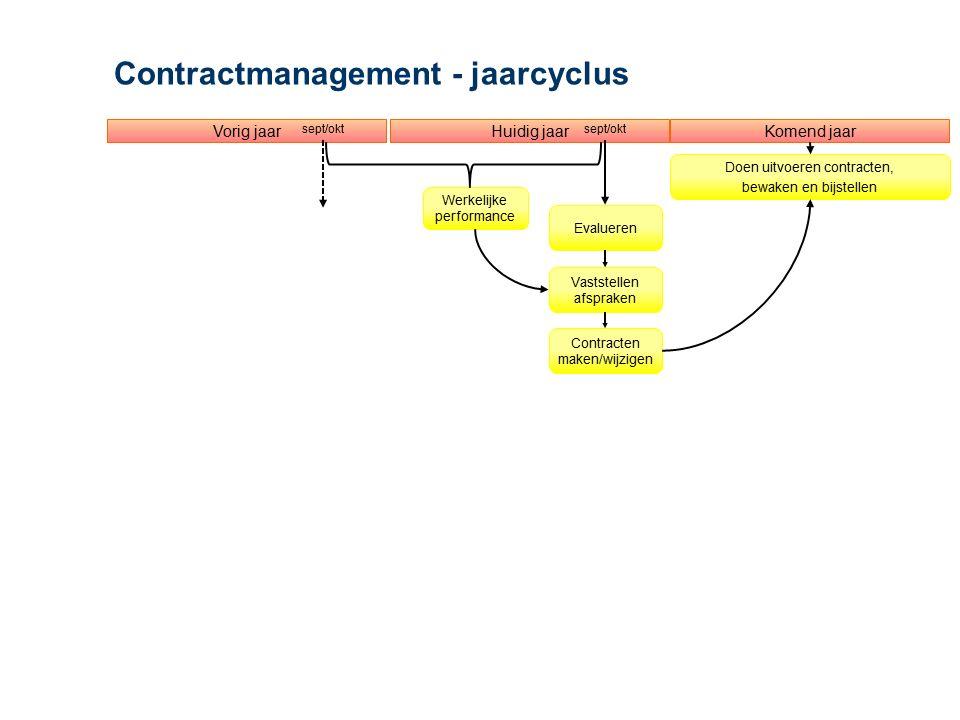 Contractmanagement - jaarcyclus Evalueren Huidig jaarVorig jaarKomend jaar Vaststellen afspraken Contracten maken/wijzigen Doen uitvoeren contracten,