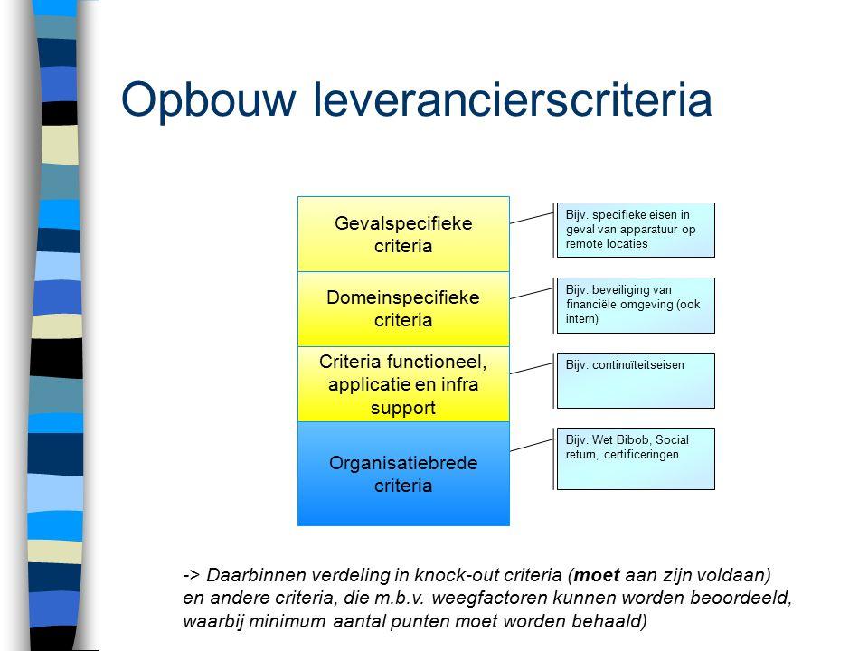 Opbouw leverancierscriteria Bijv. Wet Bibob, Social return, certificeringen Bijv. continuïteitseisen Bijv. beveiliging van financiële omgeving (ook in