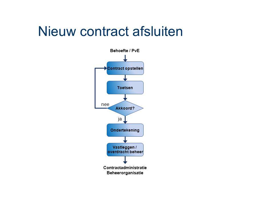 Nieuw contract afsluiten Ondertekening Contract opstellen Toetsen Behoefte / PvE Vastleggen / overdracht beheer Akkoord? nee ja Contractadministratie