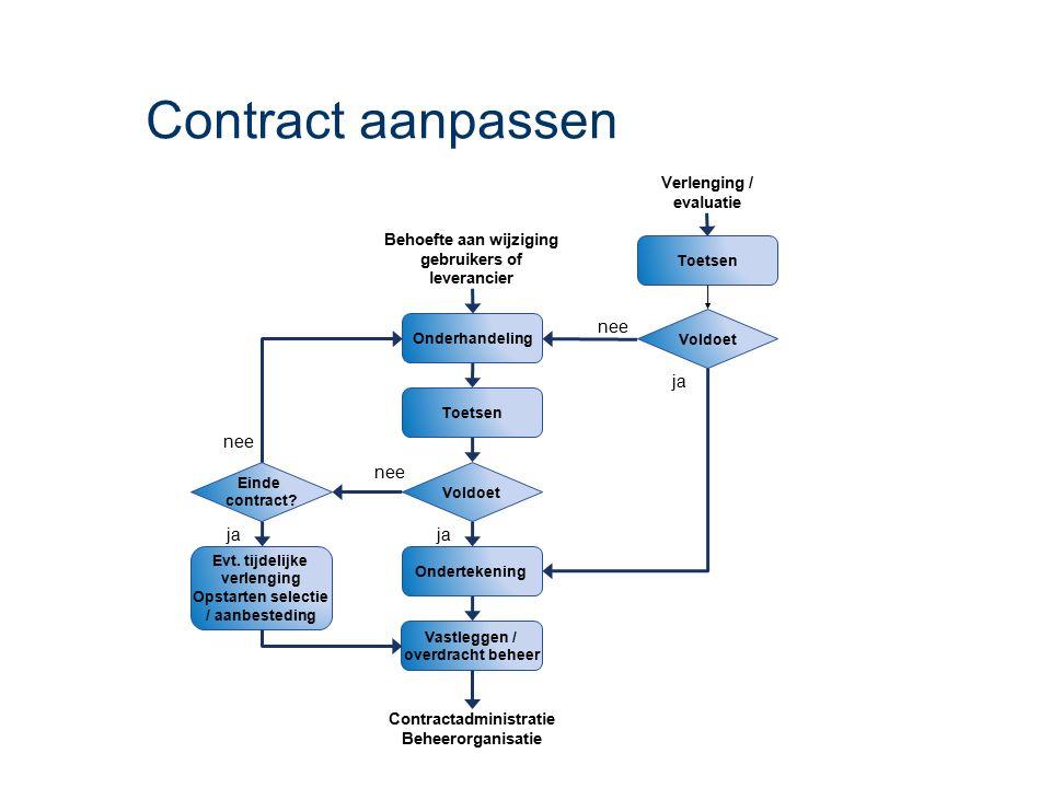 Contract aanpassen Ondertekening Onderhandeling Toetsen Behoefte aan wijziging gebruikers of leverancier Vastleggen / overdracht beheer Toetsen Verlen