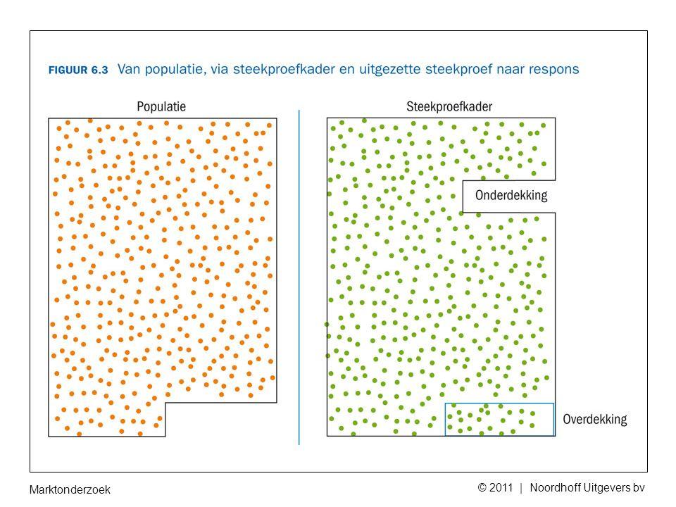 Marktonderzoek © 2011 | Noordhoff Uitgevers bv 6.2 Validiteit en betrouwbaarheid Validiteit : Meten wat je wil meten:  Steekproef  Non respons  Gedrag van respondent  Enquête zelf  Techniek Betrouwbaarheid: dezelfde uitkomsten bij zelfde onderzoek