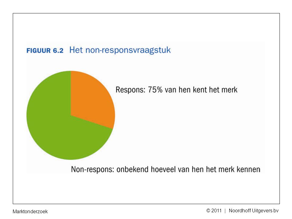 Marktonderzoek © 2011 | Noordhoff Uitgevers bv 6.4 Methoden van steekproeftrekking A selecte methoden: Volledig: m.b.v.