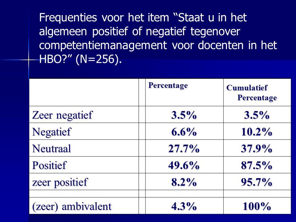 Frequenties voor het item Staat u in het algemeen positief of negatief tegenover competentiemanagement voor docenten in het HBO (N=256).