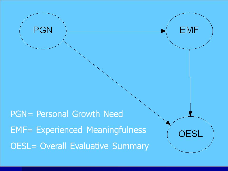 PGN= Personal Growth Need EMF= Experienced Meaningfulness OESL= Overall Evaluative Summary