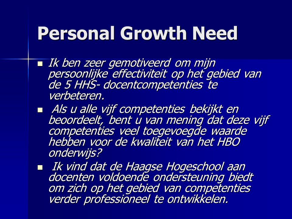Personal Growth Need Ik ben zeer gemotiveerd om mijn persoonlijke effectiviteit op het gebied van de 5 HHS- docentcompetenties te verbeteren.