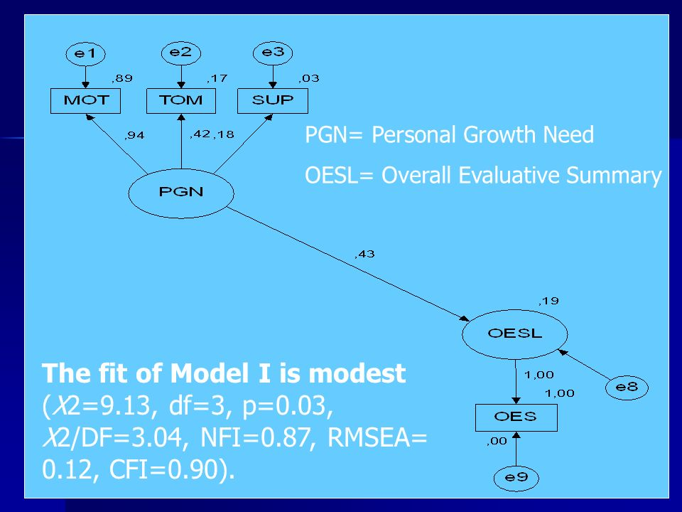 PGN= Personal Growth Need OESL= Overall Evaluative Summary The fit of Model I is modest (Χ2=9.13, df=3, p=0.03, Χ2/DF=3.04, NFI=0.87, RMSEA= 0.12, CFI=0.90).