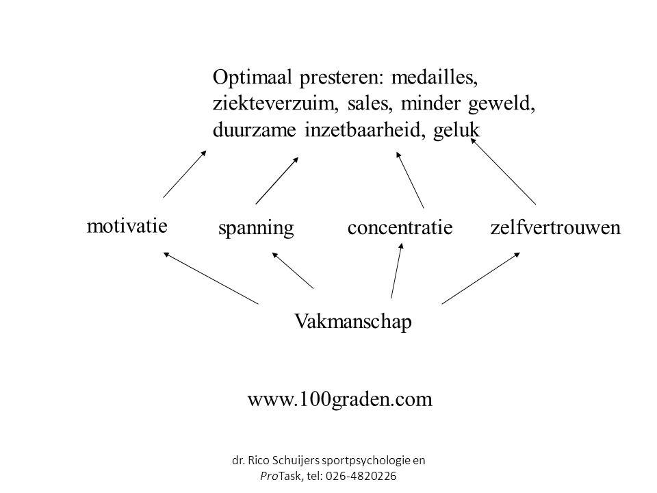 dr. Rico Schuijers sportpsychologie en ProTask, tel: 026-4820226 Optimaal presteren: medailles, ziekteverzuim, sales, minder geweld, duurzame inzetbaa