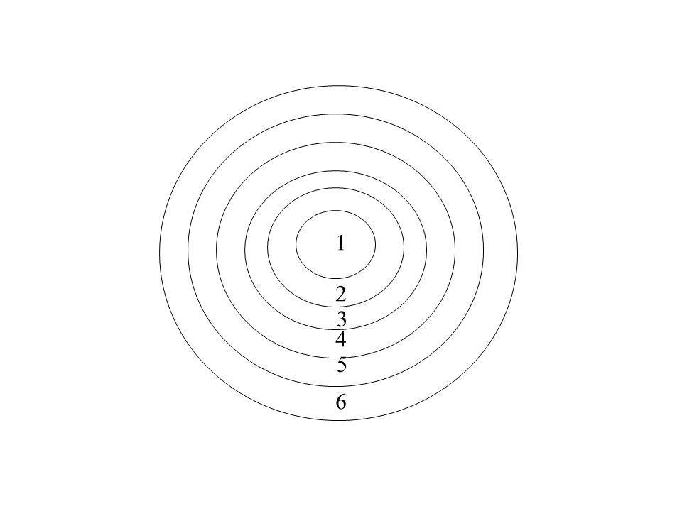 Aandachtscirkels 1 = ik en mijn taak (waarnemen, beslissingen nemen, bewegingen) 2 = directe afleidingen (temperatuur, tegenstander, omstandigheden) 3 = is-behoort te zijn vergelijking 4 = winnen/verliezen 5 = gevolgen van winnen/verliezen 6 = zinsvraag (wat doe ik hier?)