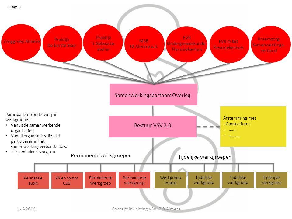 Bijlage 1 1-6-2016Concept Inrichting VSV 2.0 Almere Participatie op onderwerp in werkgroepen: Vanuit de samenwerkende organisaties Vanuit organisaties die niet participeren in het samenwerkingsverband, zoals: JGZ, ambulancezorg, etc.